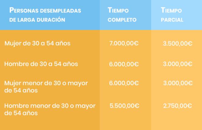 Subvenciones para personas desempleadas de larga duración Región de Murcia